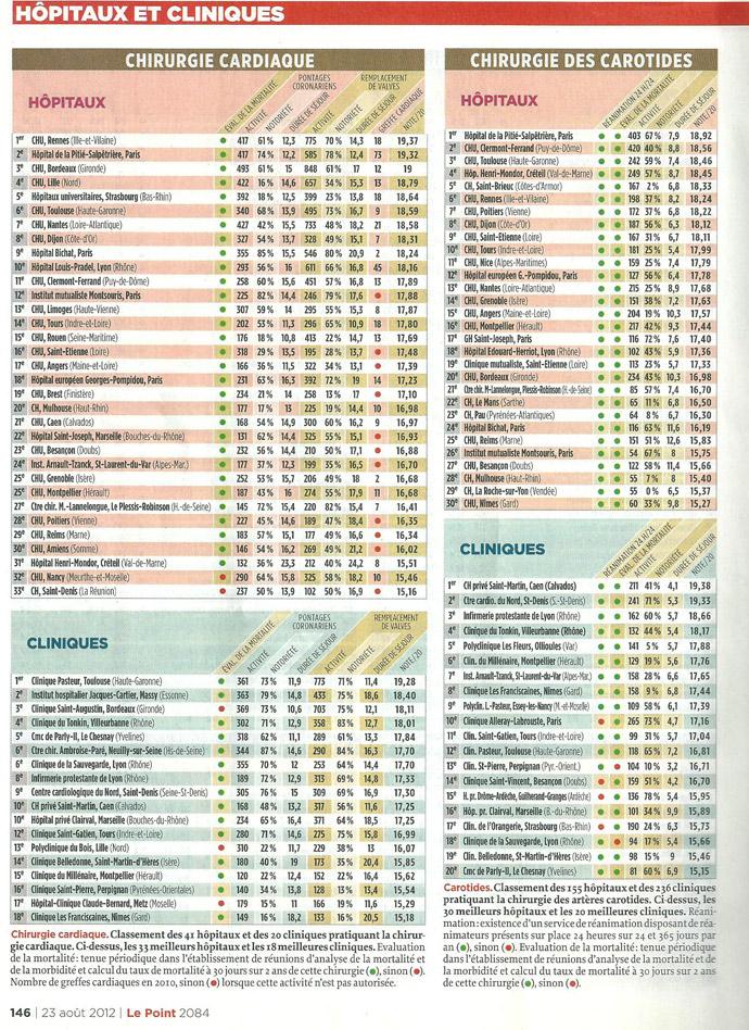 le point sp cial classement 2012 h pitaux et cliniques unit de cardiologie et de. Black Bedroom Furniture Sets. Home Design Ideas